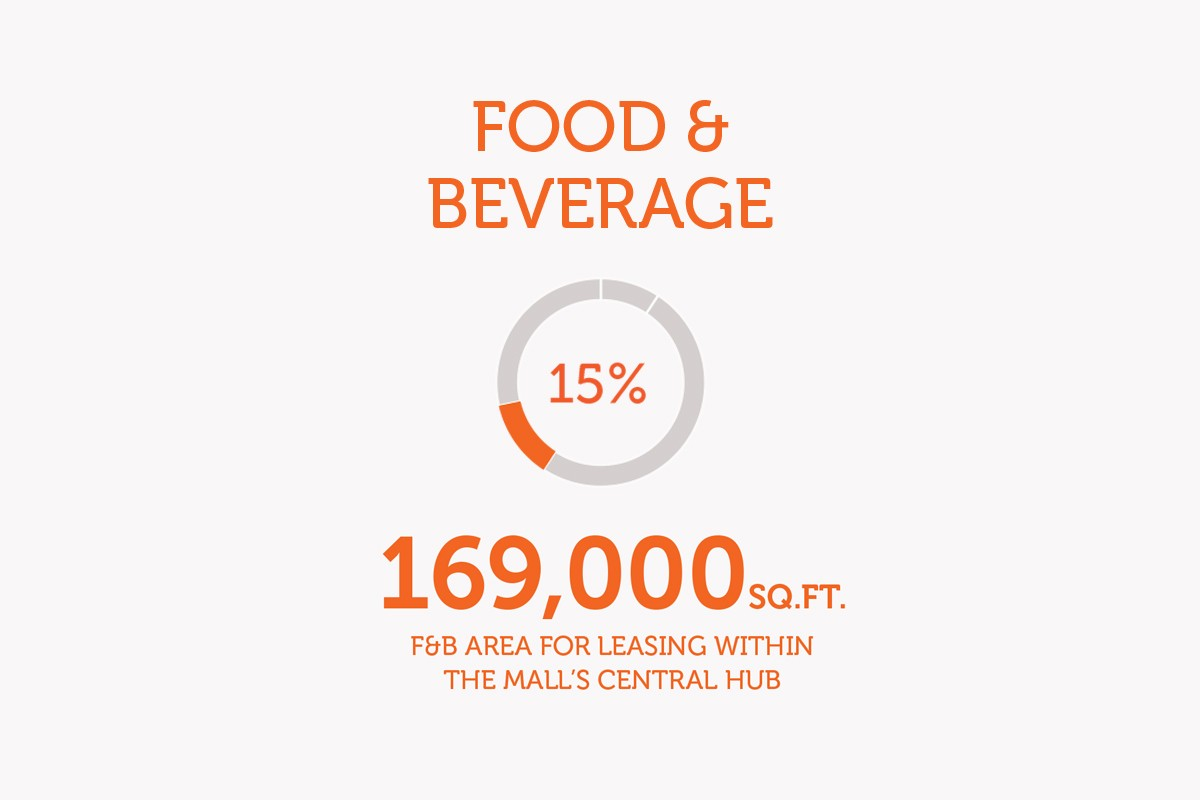 Cityland Mall - Food and Beverage